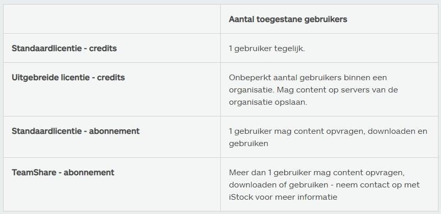 iStock licenties credits en abonnementen