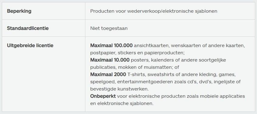 iStock licentievoorwaarden