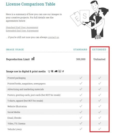 Licentie afbeeldingen voor websites
